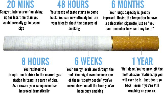 8 after effects when you quit smoking - Quitting Smoking Timeline